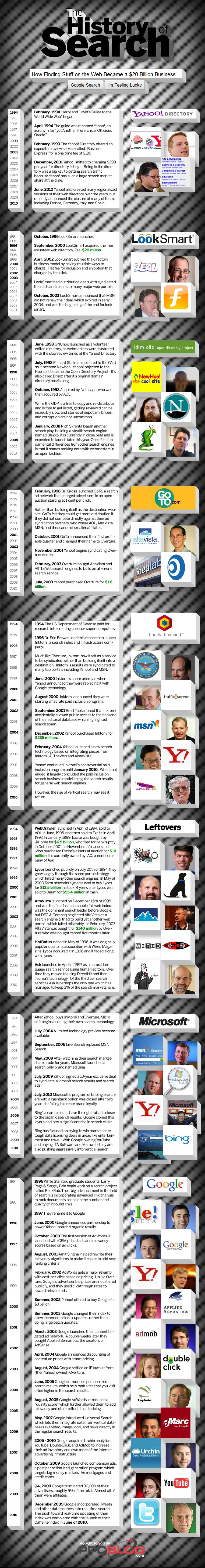 History of Search Engines.