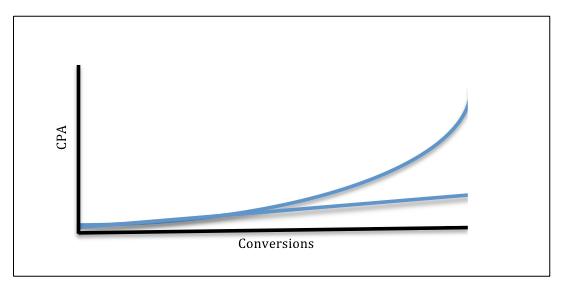 conversions-vs-cpa