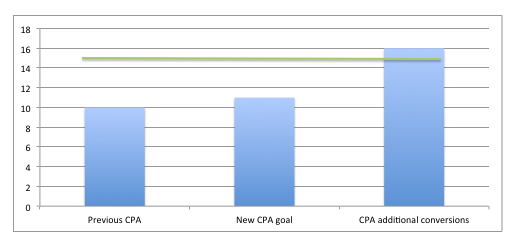 cpa-new-conversions